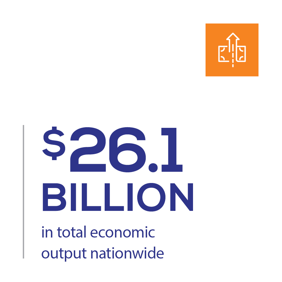 $26.1 billion in total economic output
