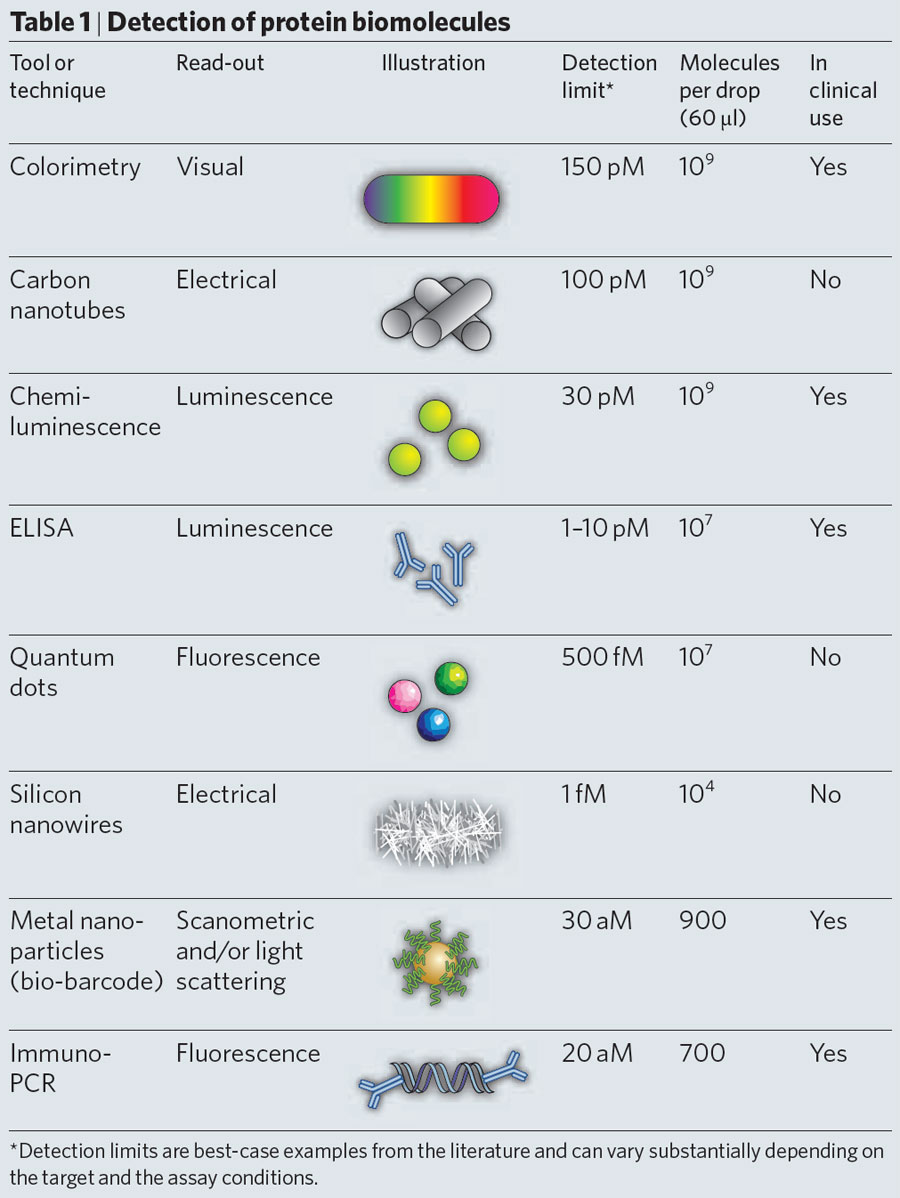This table depicts the toold and techniques for detecting protein biomolecules